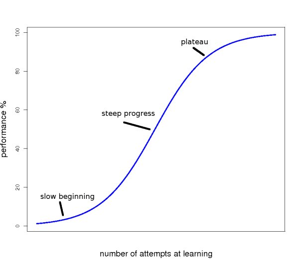 learning curve The learning curve, melksham 449 likes the learning curve is a charity which provides training courses to socially and economically disadvantaged.